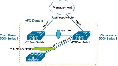 Cisco Nexus | IT Workbooks Everything Center Share Knowledge