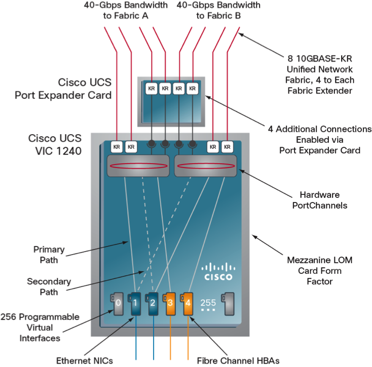 Cisco UCS M3 and Intel Romley – Jason Nash